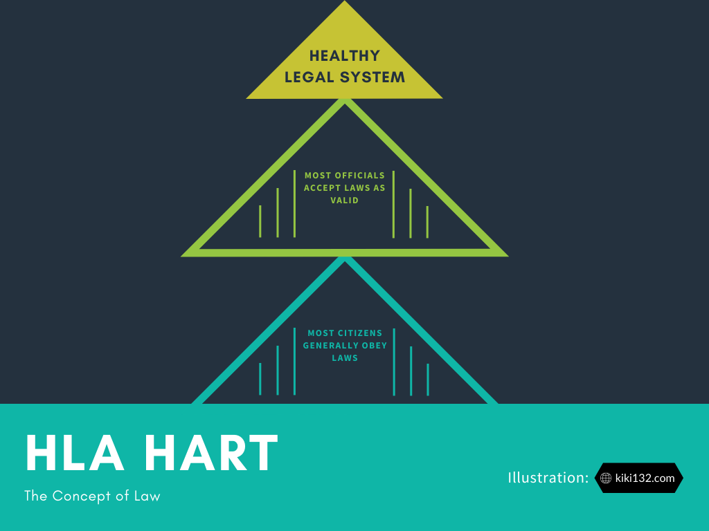 Visual representation of Hart's theory of the roles of citizens and officials in a healthy legal system